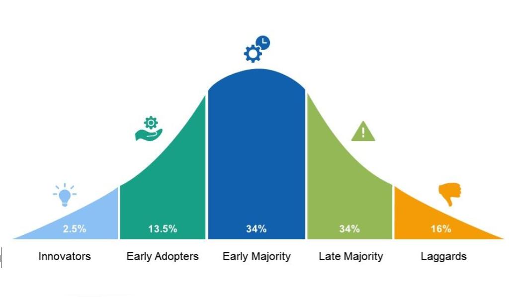 Roger's Change adoption curve